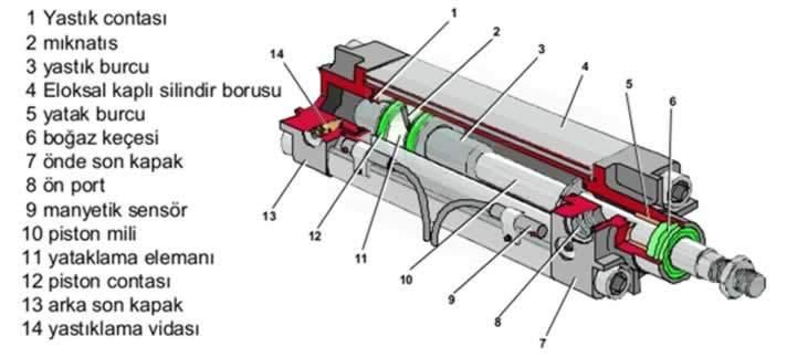 pnömatik silindirin yapısı