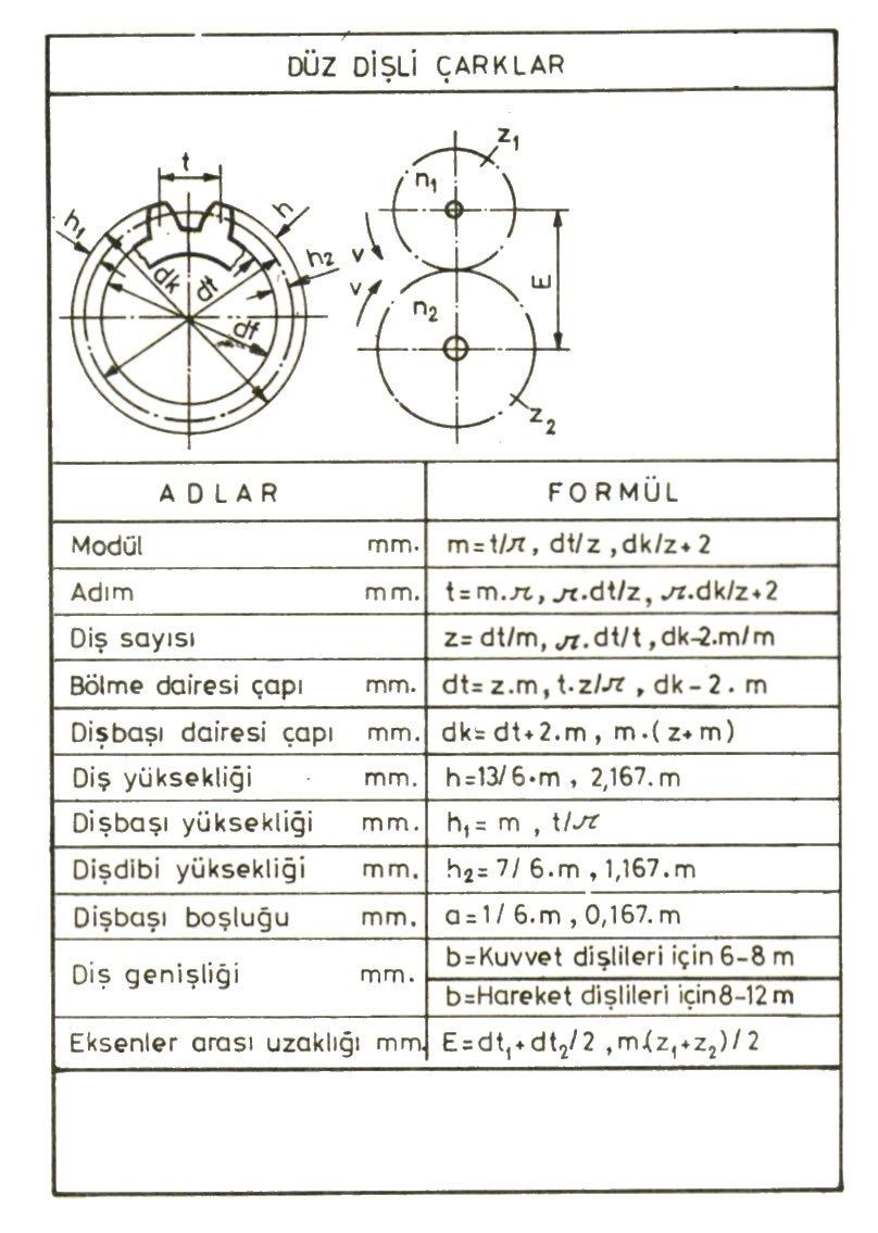 Düz Dişli hesabı için gerekli formüller