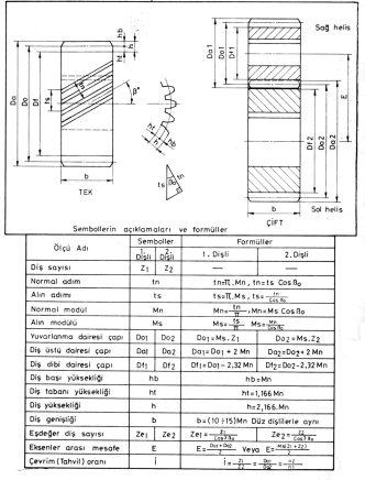 helis dişli çifti çizim hesabı formüller
