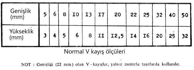 normal v kayış ölçüleri