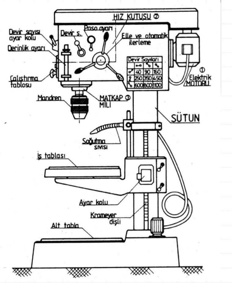 sütunlu matkap tezgahı kısımları