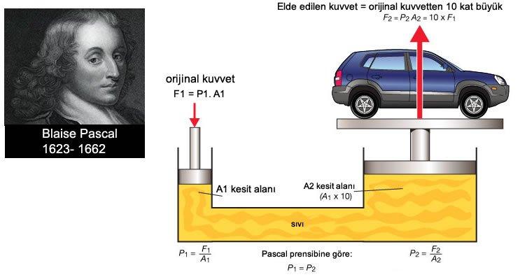 Pascal prensibi nedir resimli anlatım