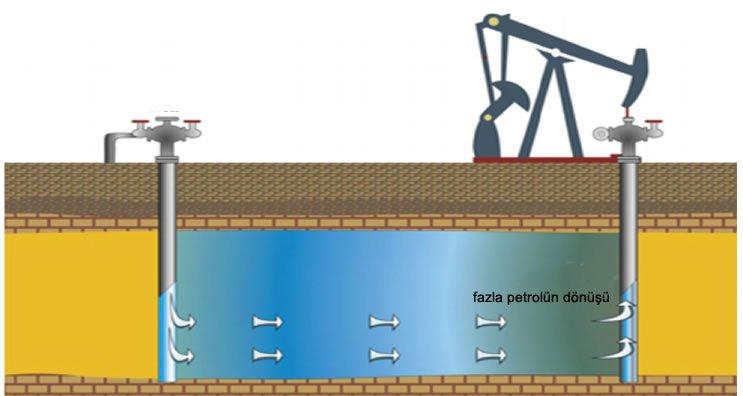 pascal prensibi uygulama alanları petrol kuyusu