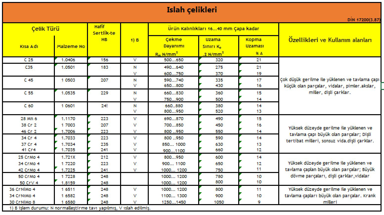 ıslah çeliklerinin özellikleri ve kullanım alanları