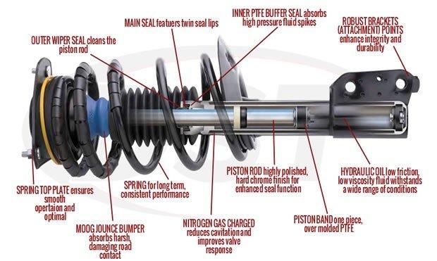 amortisörün yapısı