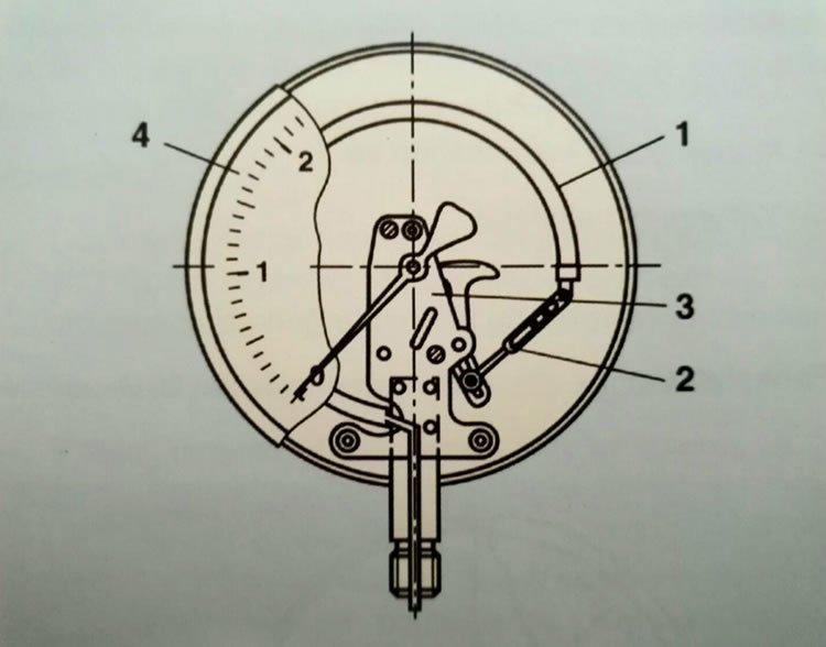 bourdon tüplü manometrenin çalışması
