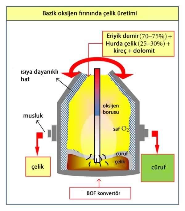 çelik üretim yöntemleri bazik Oksijen Fırınında (BOF)