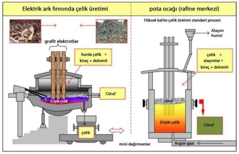 elektrik ark fırınında çelik üretimi