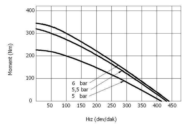 pnomatik motorlarda moment hız ilişkisi