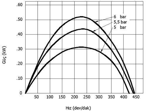pnömatik motorlarda güç diyagramı