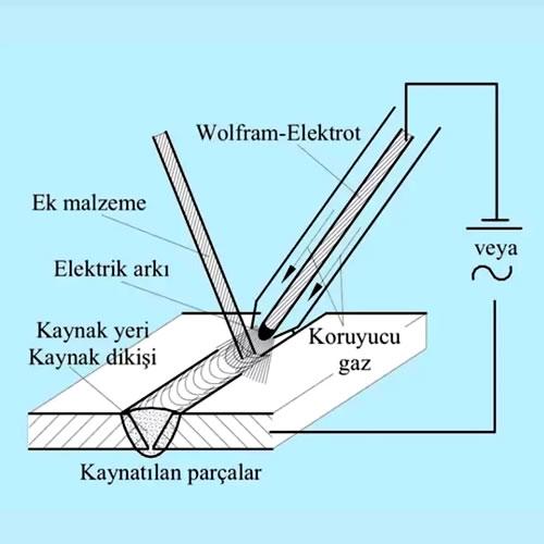 kaynak yöntemleri Wolfram inert gaz kaynağı
