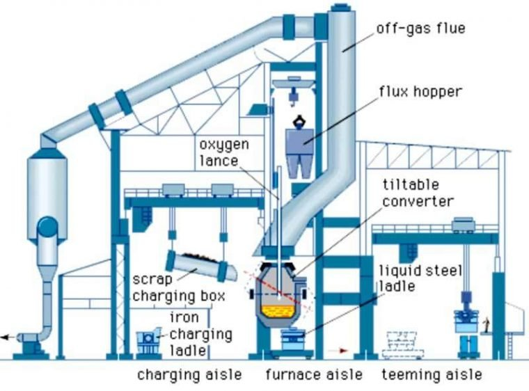 bof bazik oksijen fırınının kısımları