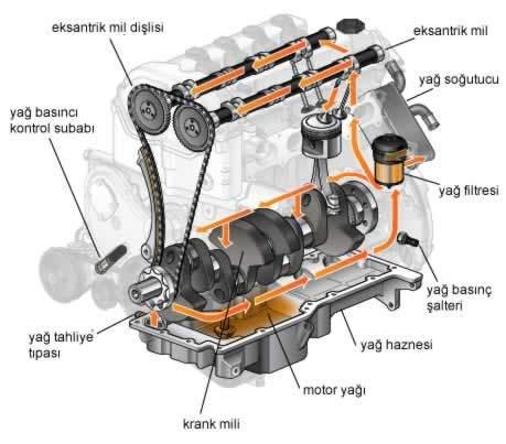 Motor neden fazla yağ yakar motor yağının dolaşımı ve eksantrik mil
