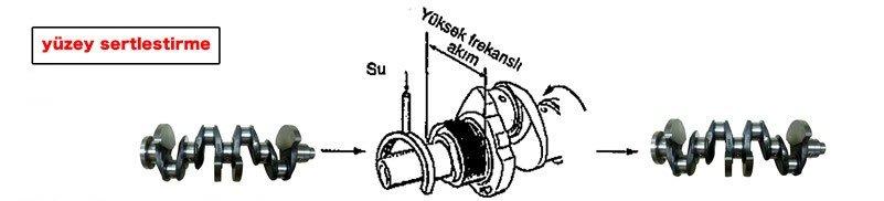 krank mili yüzey sertleştirme