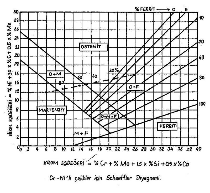 schaeffler diyagramı