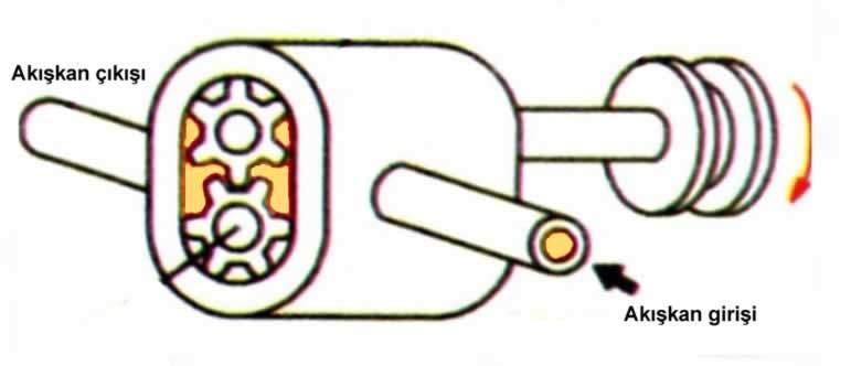 hidrolik motorun çalışması