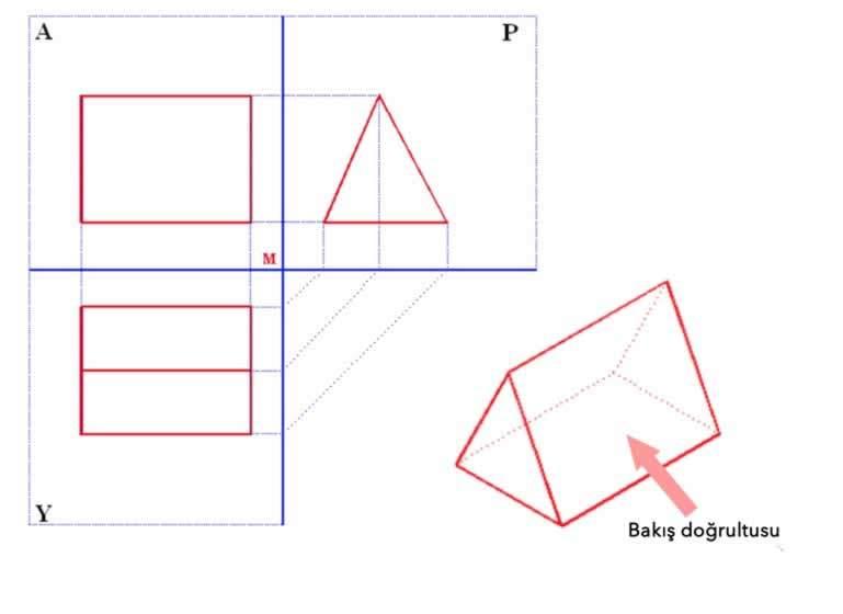 üçgen prizmanın izdüşümü