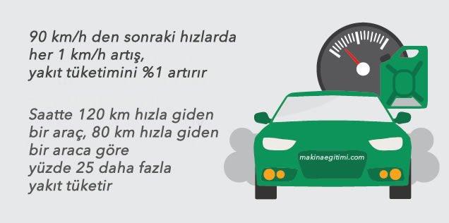 yakıt tasarrufu için ideal hız