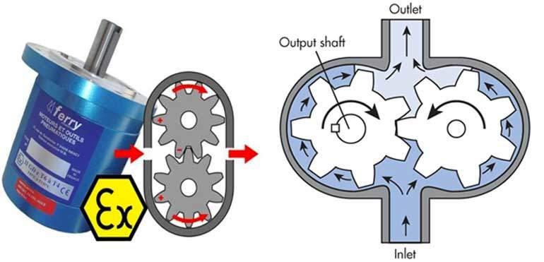 Dişli tip pnömatik motor