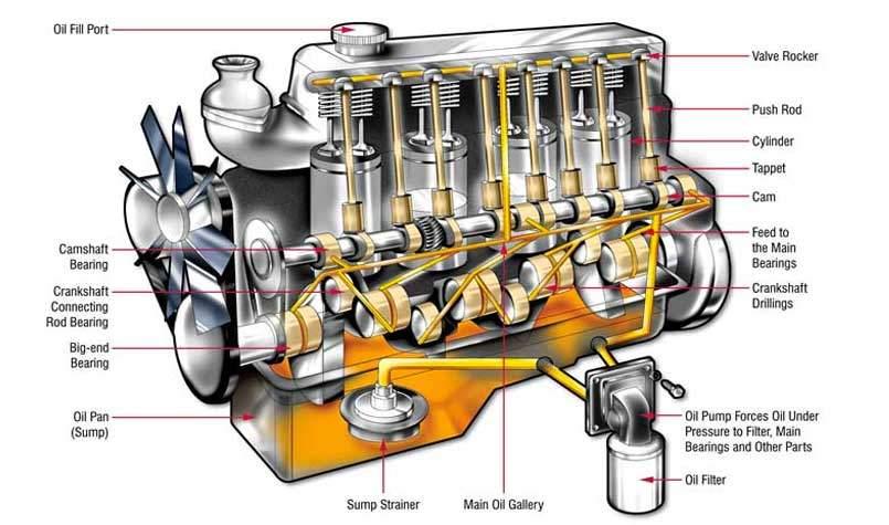 motor yağlama sistemi