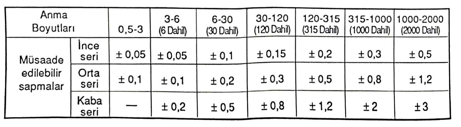 toleransı verilmemiş boyutlar ölçüler