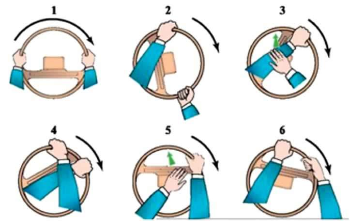 dönüşlerde direksiyon çevirme teknikleri