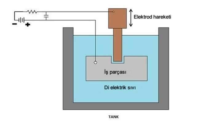 elektro erozyon ile işleme yöntemi