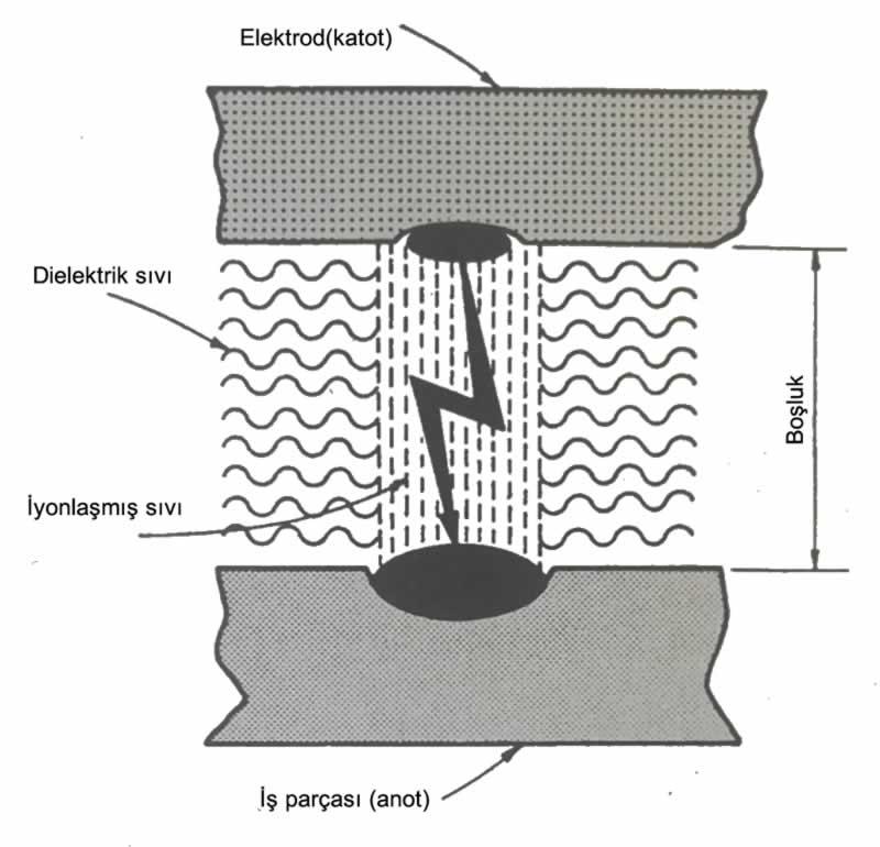 elektro erozyon işlemi çalışma prensibi