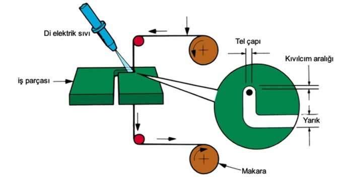elektro erozyon nasıl çalışır