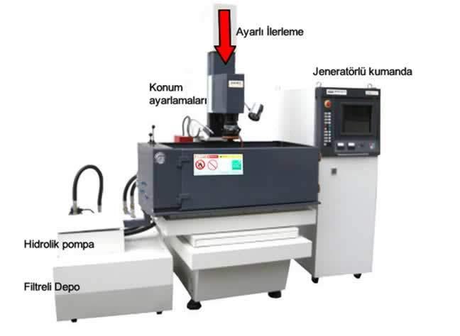 elektro-erozyon tezgahının çalışma prensibi