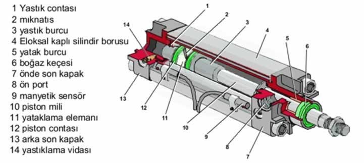 pnöatik silindirin yapısı ve elemanları
