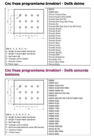 Cnc freze programlama örnekleri