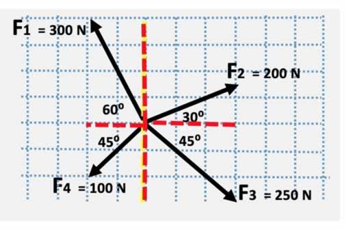 kuvvetler sisteminde bileşen kuvvetleri bulma