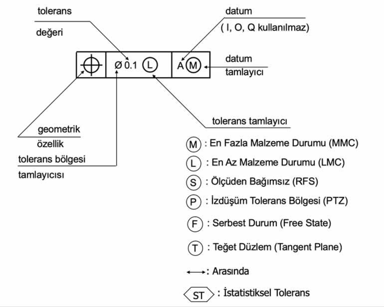 Geometrik tolerans kutularındaki sembollerin anlamları