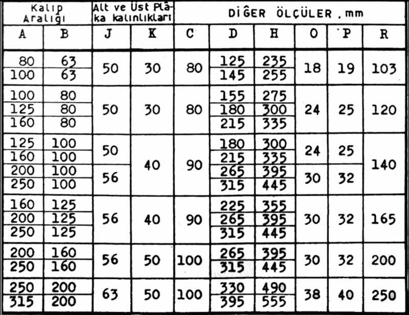 C form merkezden sütunlu kalıp seti ölçü tablosu