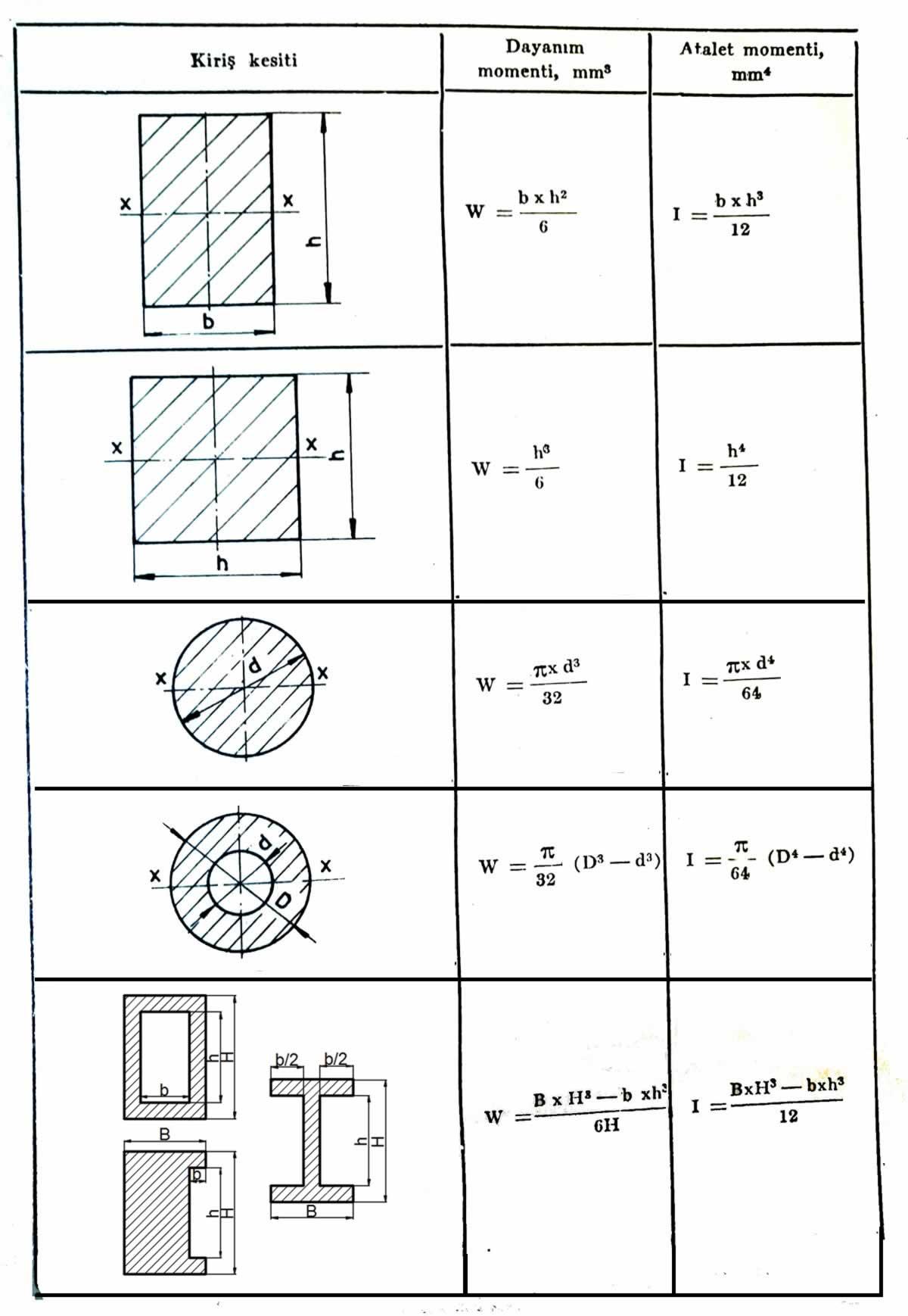 Bazı kirişlerin dayanım ve atalet momentleri hesabı ve formüller