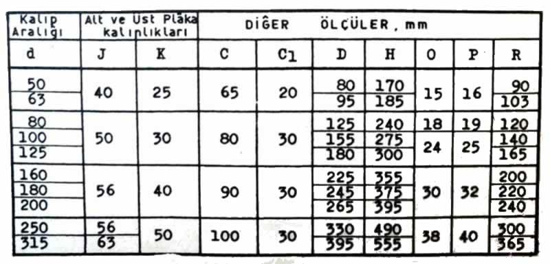 D form merkezden sütunlu kalıp seti ölçüleri