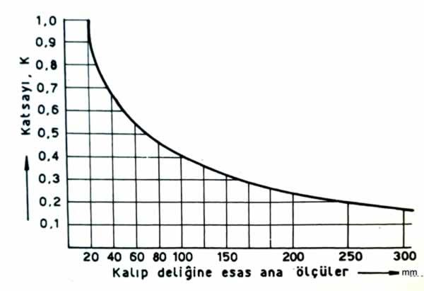 dişi kalıp boyutlarının hesaplanması K sabiti diyagramı