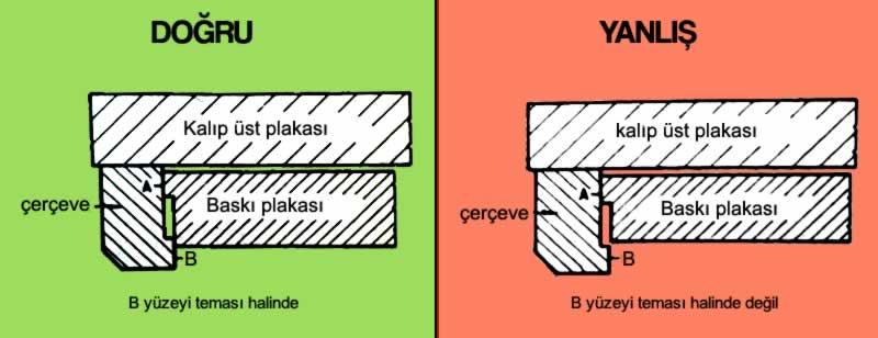 Doğru ve hatalı baskı plakası tasarımı