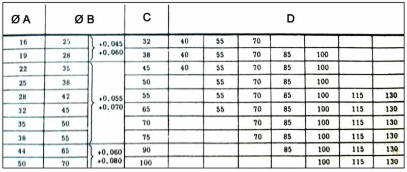 Standart kılavuz burcu ölçüleri tablosu