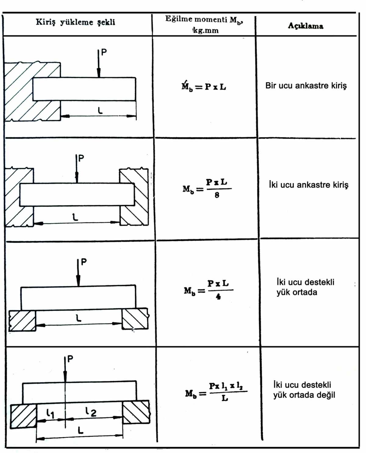 kirişlerdeki eğilme momenti formülleri