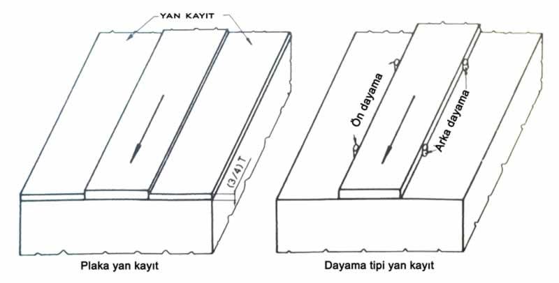 plaka ve dayama tipi yan kayıtlar