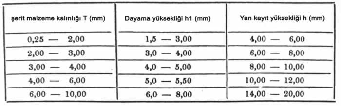 yan kayıt yükseklikleri tablosu çizelge