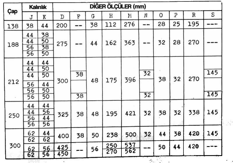 Yuvarlak yarı çelik standart kalıp seti ölçüleri