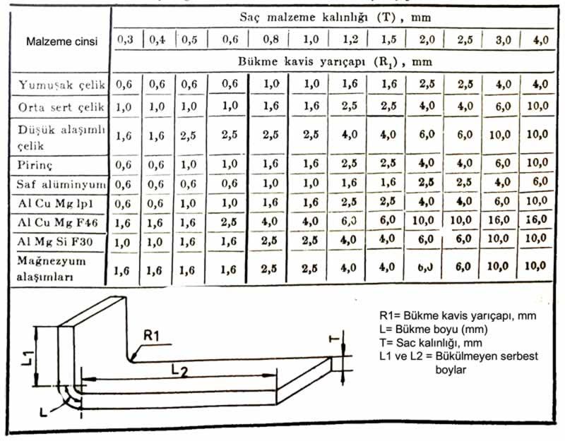 90 derecelik bükmede kavis yarıçapı