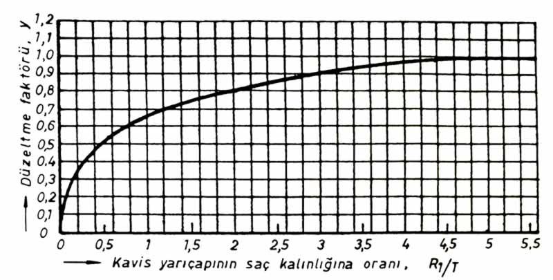 Bükme boyu çizelge