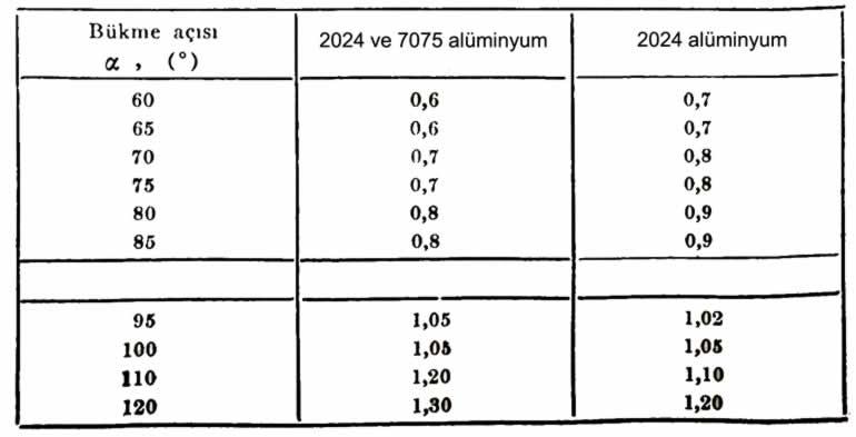 90° nin dışındaki bükmelerde alüminyum geri esneme faktörü