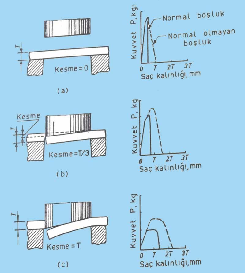 Zımba ucuna verilen eğim miktarına göre farklı kesme derinlikleri