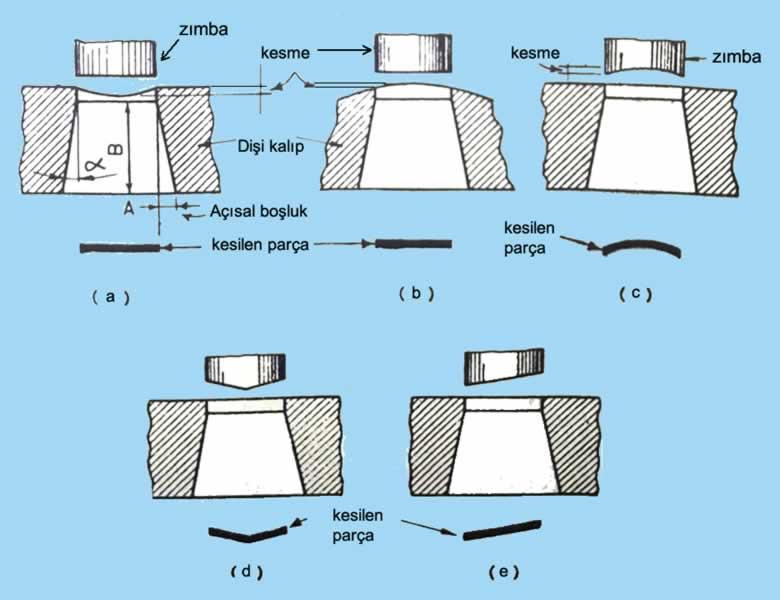 Dişi kalıp ve zımba ucu kesme yüzeyine verilen profil
