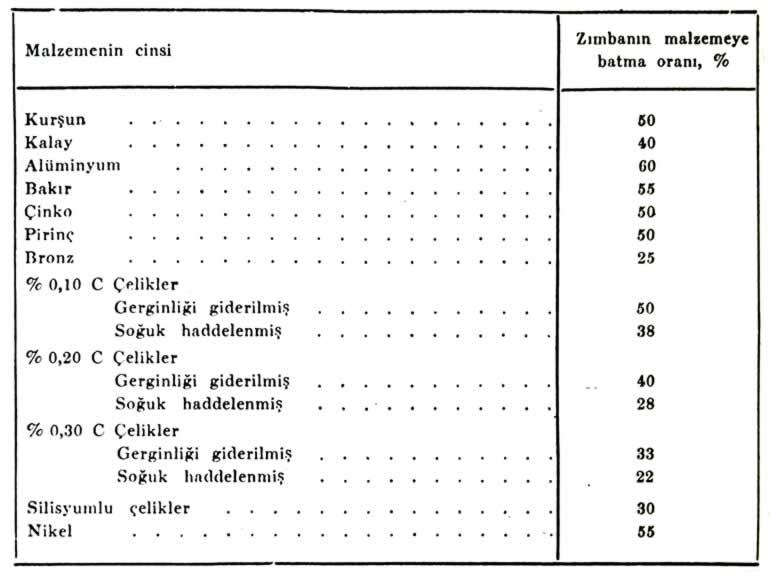 malzeme cinsi zımba batma oranı çizelgesi